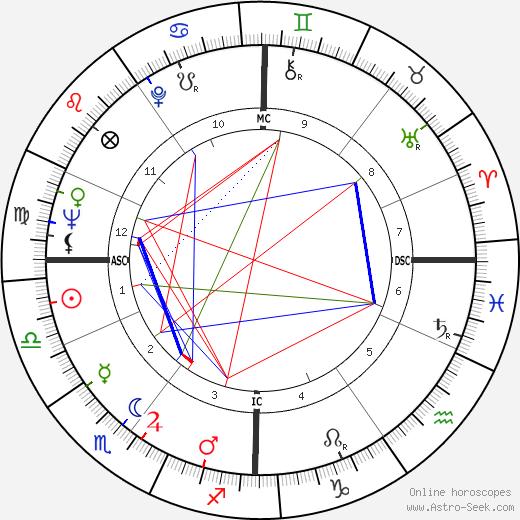 Julie Andrews astro natal birth chart, Julie Andrews horoscope, astrology