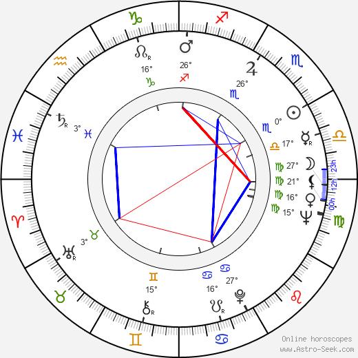 Karen Blanguernon birth chart, biography, wikipedia 2019, 2020