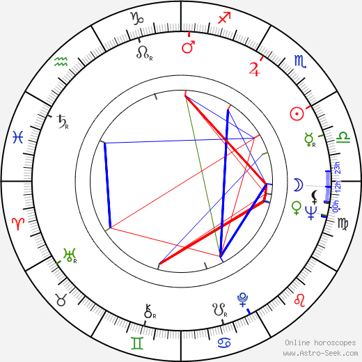 Karen Blanguernon astro natal birth chart, Karen Blanguernon horoscope, astrology