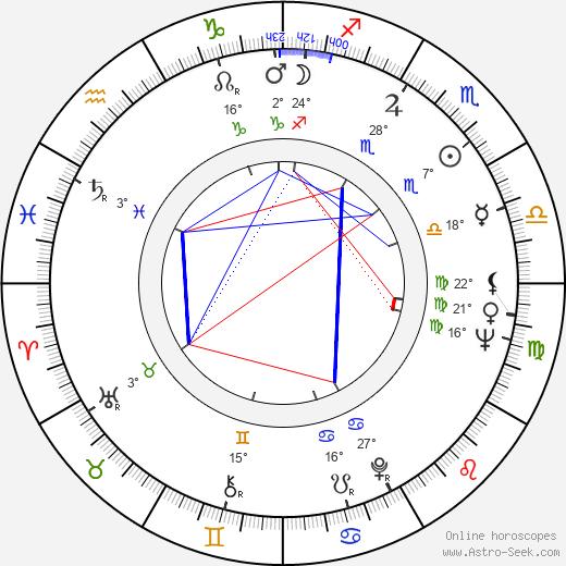 Karol Kuchárik birth chart, biography, wikipedia 2020, 2021