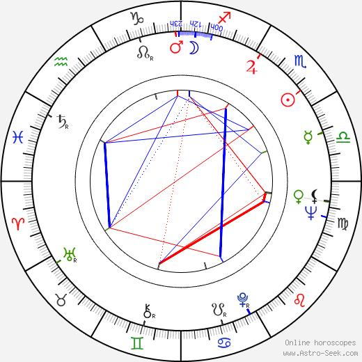 Karol Kuchárik birth chart, Karol Kuchárik astro natal horoscope, astrology