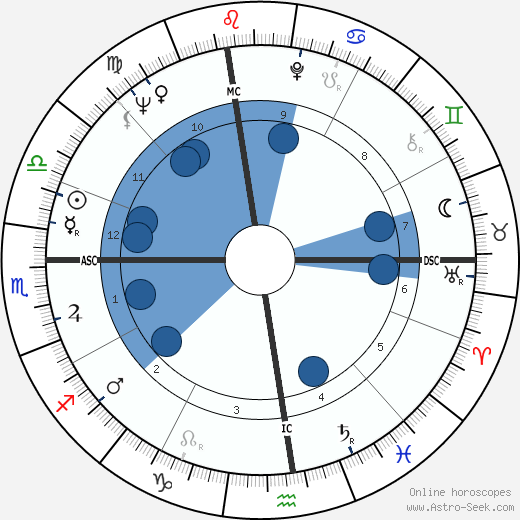 La Monte Young wikipedia, horoscope, astrology, instagram