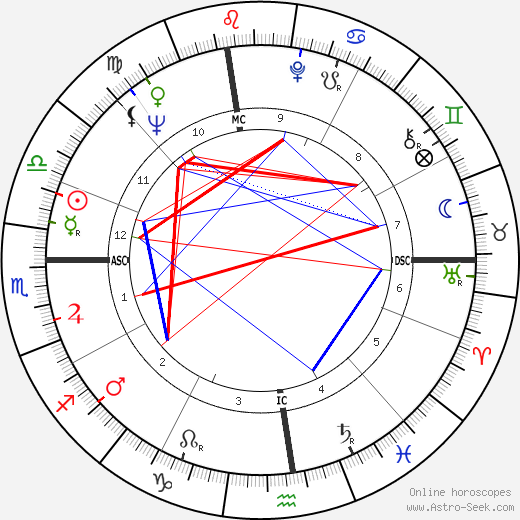 La Monte Young astro natal birth chart, La Monte Young horoscope, astrology