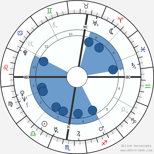 Luciano Pavarotti horoscope, astrology, sign, zodiac, date of birth, instagram