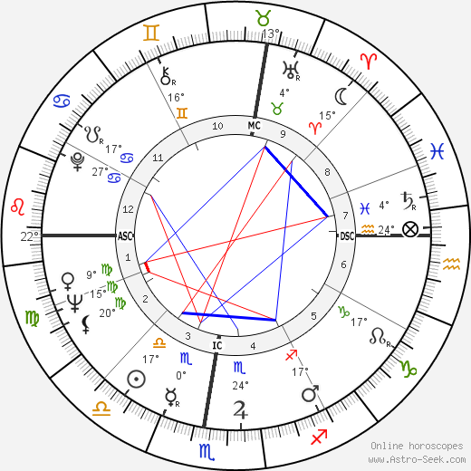 Luciano Pavarotti birth chart, biography, wikipedia 2020, 2021