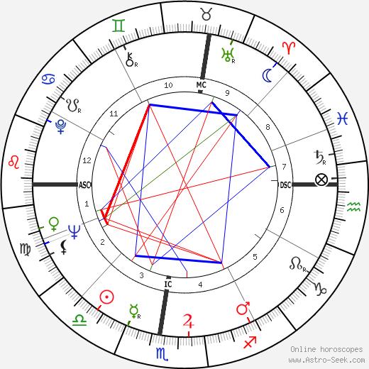 Luciano Pavarotti astro natal birth chart, Luciano Pavarotti horoscope, astrology