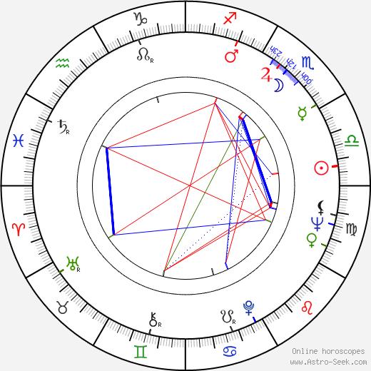 Maria Fiore tema natale, oroscopo, Maria Fiore oroscopi gratuiti, astrologia