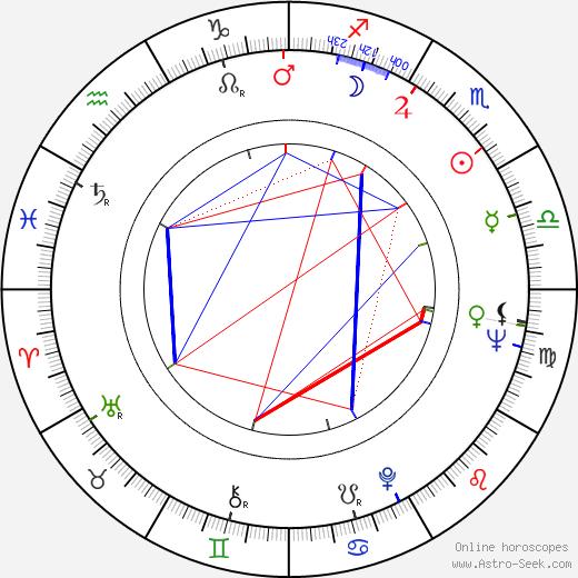 Michael Winner birth chart, Michael Winner astro natal horoscope, astrology