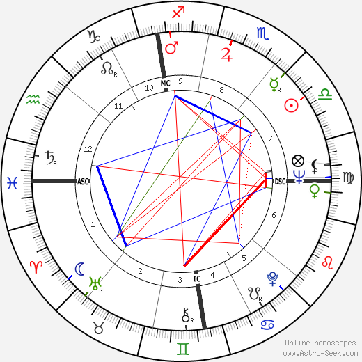 Pascale Audret astro natal birth chart, Pascale Audret horoscope, astrology