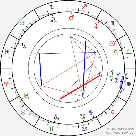 Péter Bösze birth chart, Péter Bösze astro natal horoscope, astrology
