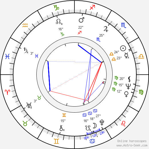 Peter Boyle birth chart, biography, wikipedia 2018, 2019