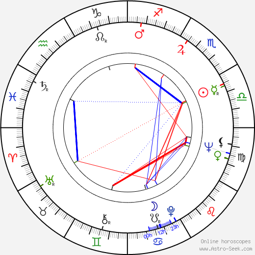 Peter Boyle astro natal birth chart, Peter Boyle horoscope, astrology