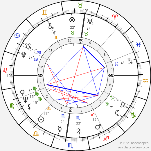 Peter Brown birth chart, biography, wikipedia 2019, 2020