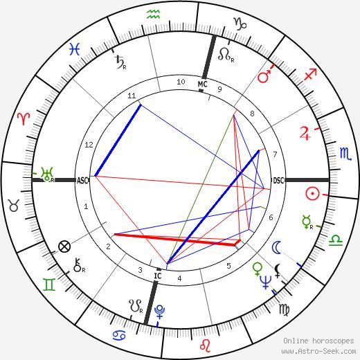 Philippe Morillon birth chart, Philippe Morillon astro natal horoscope, astrology