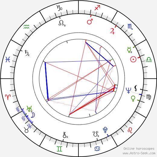 Rauha Valkonen birth chart, Rauha Valkonen astro natal horoscope, astrology