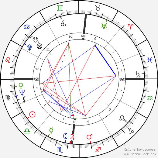 Roxana Muise день рождения гороскоп, Roxana Muise Натальная карта онлайн