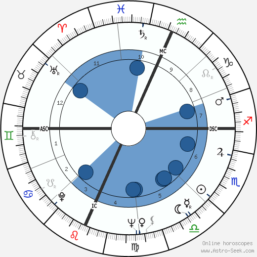 Rusty Schweickart horoscope, astrology, sign, zodiac, date of birth, instagram