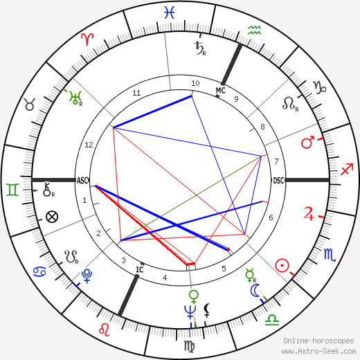Rusty Schweickart astro natal birth chart, Rusty Schweickart horoscope, astrology