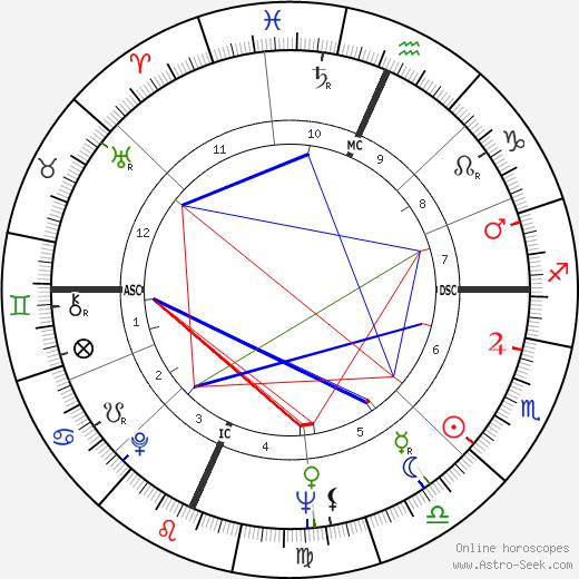 Рассел Швайкарт Rusty Schweickart день рождения гороскоп, Rusty Schweickart Натальная карта онлайн