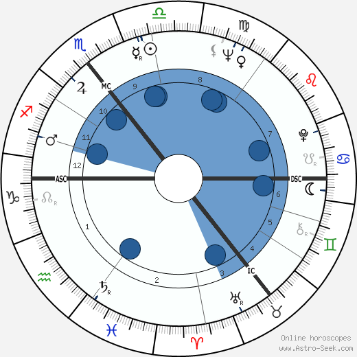 Sydney Chapman wikipedia, horoscope, astrology, instagram