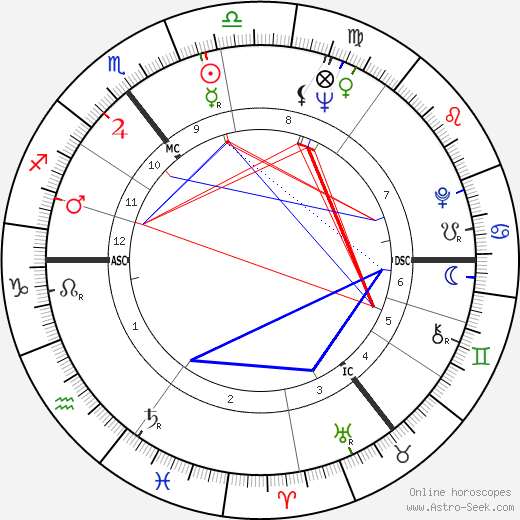 Sydney Chapman tema natale, oroscopo, Sydney Chapman oroscopi gratuiti, astrologia