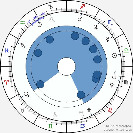 Thomas Keneally wikipedia, horoscope, astrology, instagram