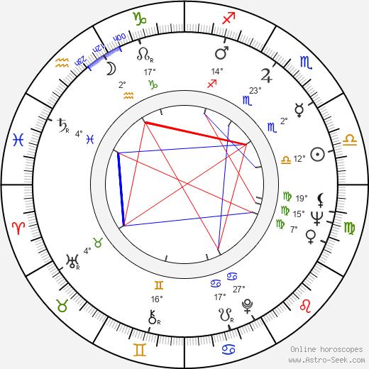 Thomas Keneally birth chart, biography, wikipedia 2020, 2021