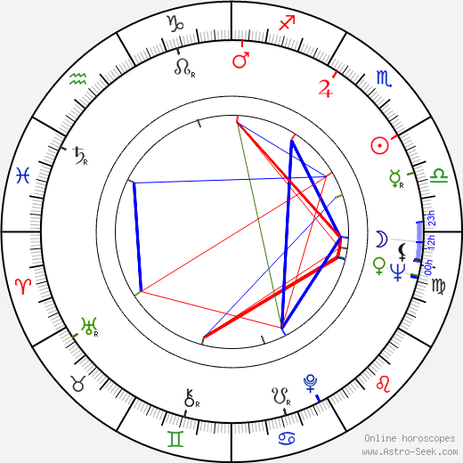 Veli-Matti Kaitala astro natal birth chart, Veli-Matti Kaitala horoscope, astrology