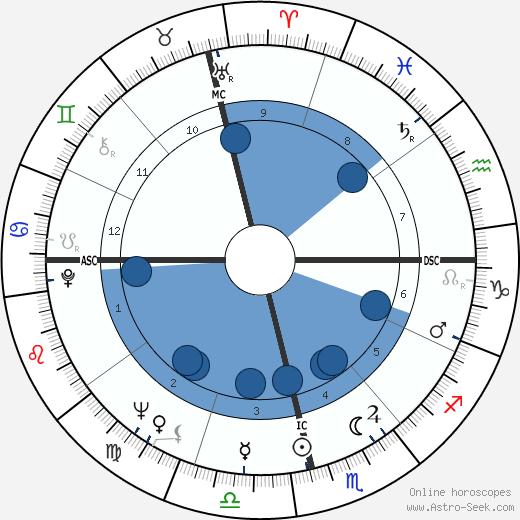 Wilza Carla wikipedia, horoscope, astrology, instagram