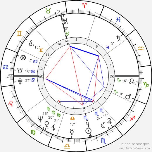 Wilza Carla birth chart, biography, wikipedia 2020, 2021