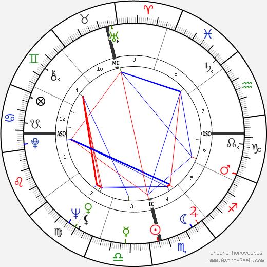 Wilza Carla birth chart, Wilza Carla astro natal horoscope, astrology
