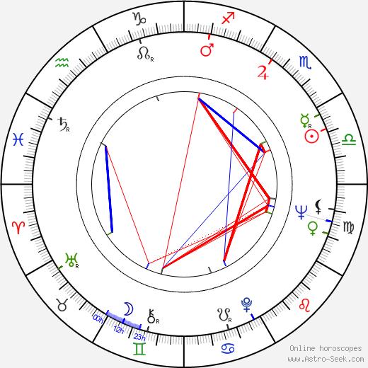 Yukio Ninagawa день рождения гороскоп, Yukio Ninagawa Натальная карта онлайн