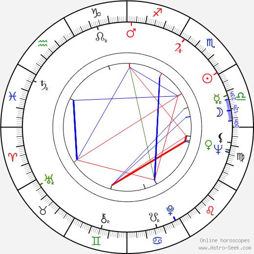 Zdeněk Pololáník astro natal birth chart, Zdeněk Pololáník horoscope, astrology