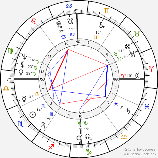 Alain Delon birth chart, biography, wikipedia 2018, 2019