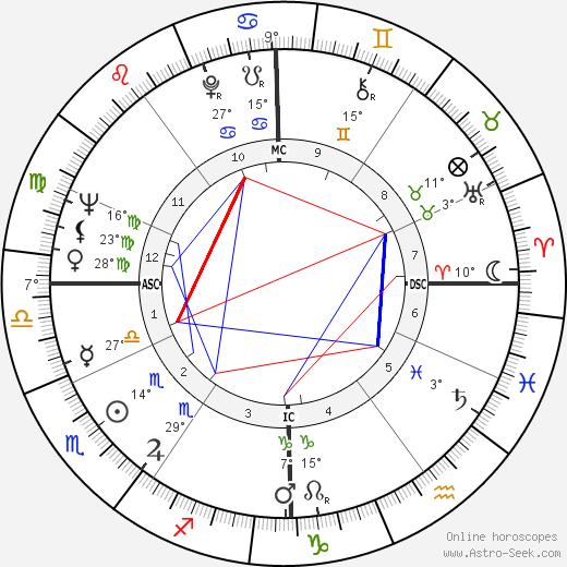 Alain Delon birth chart, biography, wikipedia 2017, 2018