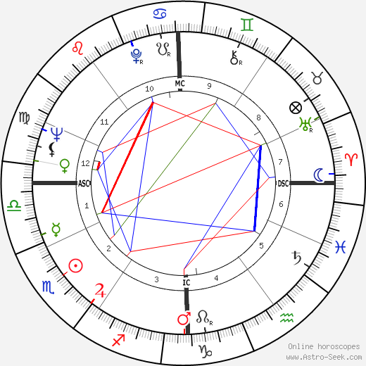 Alain Delon astro natal birth chart, Alain Delon horoscope, astrology
