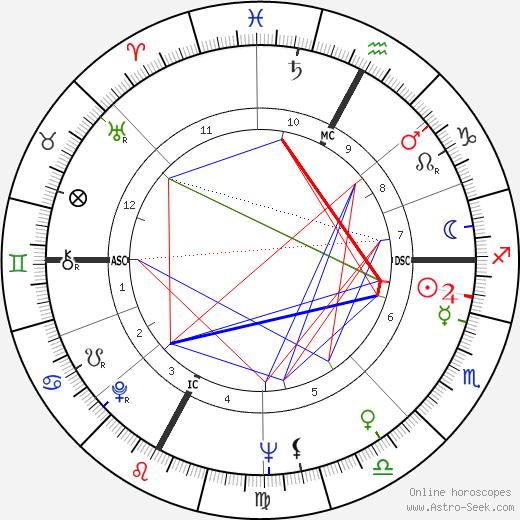 Aldo Maccione birth chart, Aldo Maccione astro natal horoscope, astrology