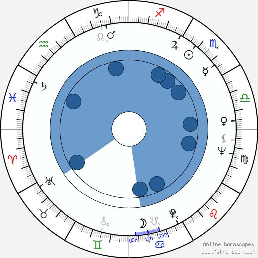 Armando Veneto wikipedia, horoscope, astrology, instagram