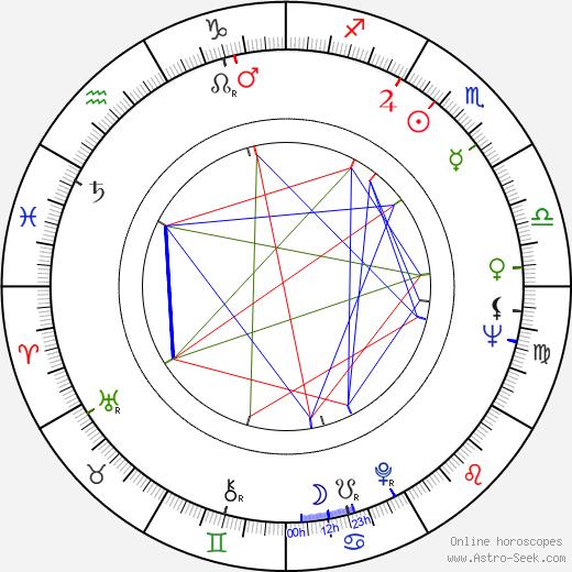 Armando Veneto birth chart, Armando Veneto astro natal horoscope, astrology