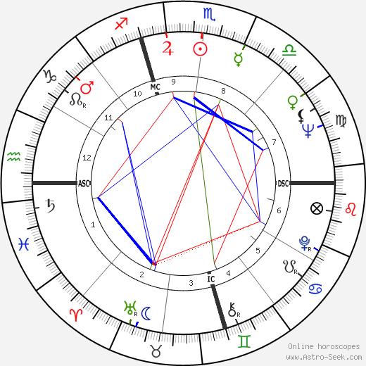 Боб Гибсон Bob Gibson день рождения гороскоп, Bob Gibson Натальная карта онлайн