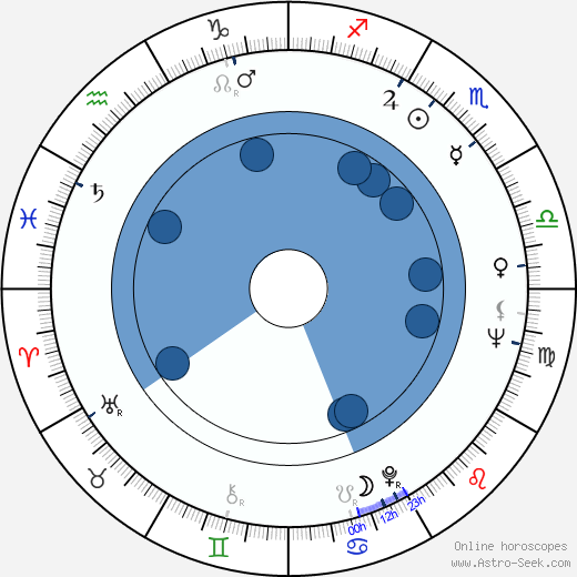 Danny Kamekona wikipedia, horoscope, astrology, instagram