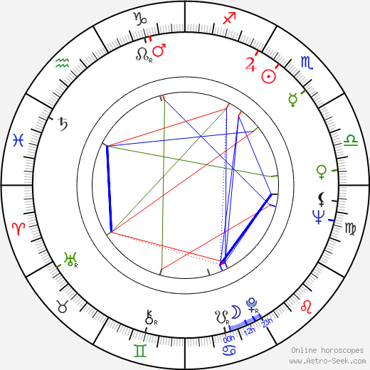 Danny Kamekona birth chart, Danny Kamekona astro natal horoscope, astrology