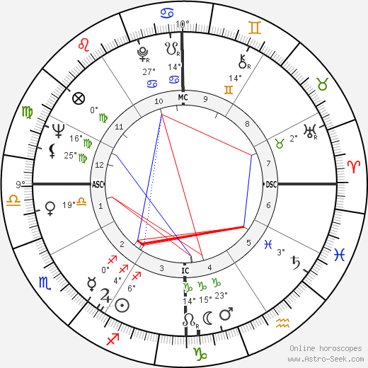 Diane Ladd birth chart, biography, wikipedia 2020, 2021
