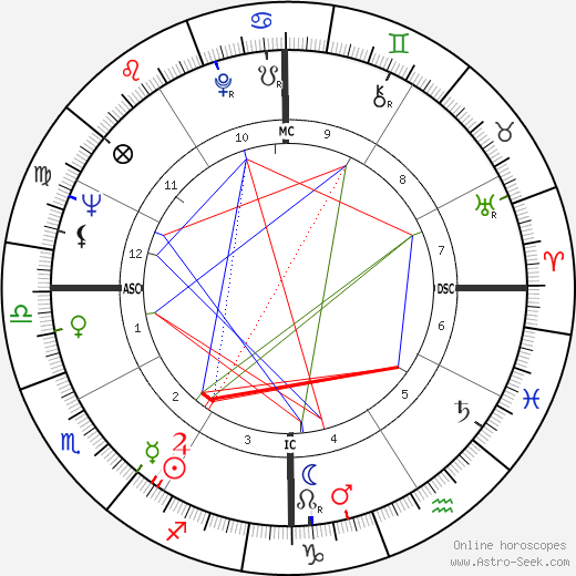 Diane Ladd birth chart, Diane Ladd astro natal horoscope, astrology