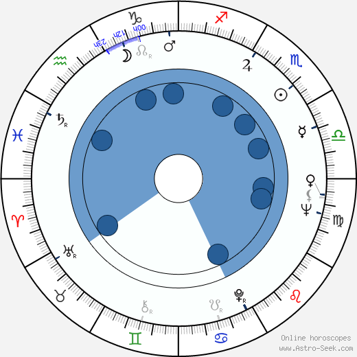 Eduardo Gudino Kieffer horoscope, astrology, sign, zodiac, date of birth, instagram
