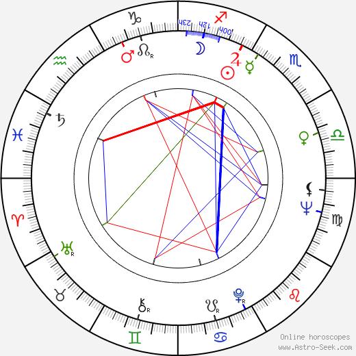Eira Soriola birth chart, Eira Soriola astro natal horoscope, astrology