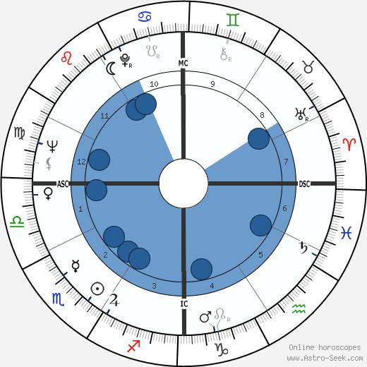 Elizabeth Drew wikipedia, horoscope, astrology, instagram
