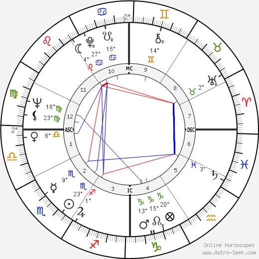 Elizabeth Drew birth chart, biography, wikipedia 2020, 2021