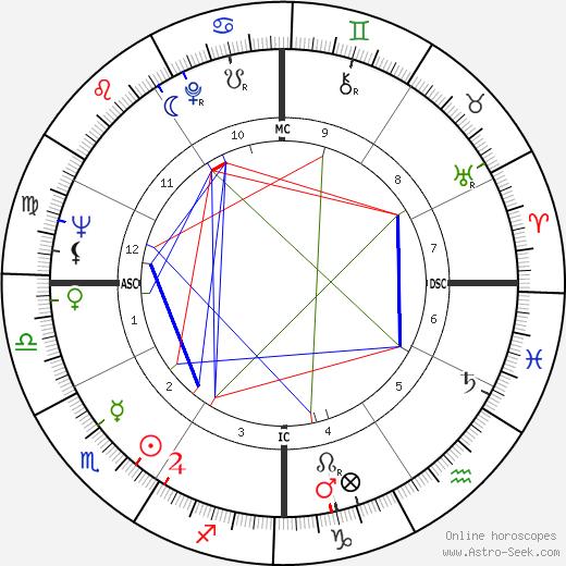 Elizabeth Drew tema natale, oroscopo, Elizabeth Drew oroscopi gratuiti, astrologia
