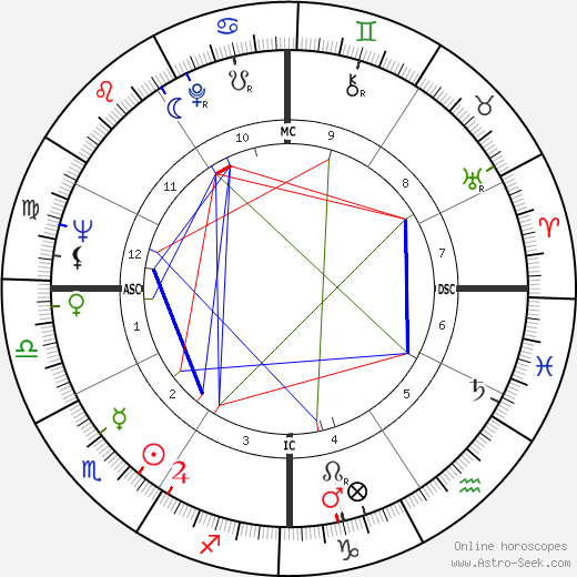 Elizabeth Drew birth chart, Elizabeth Drew astro natal horoscope, astrology